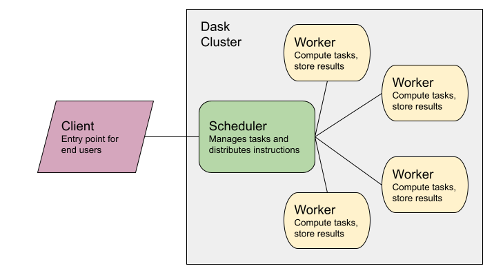 Dask system diagram